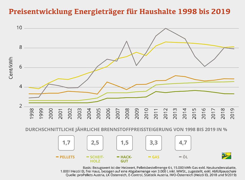 Sparen mit dem richtigen Brennstoff für Haushalte 1998 bis 2019