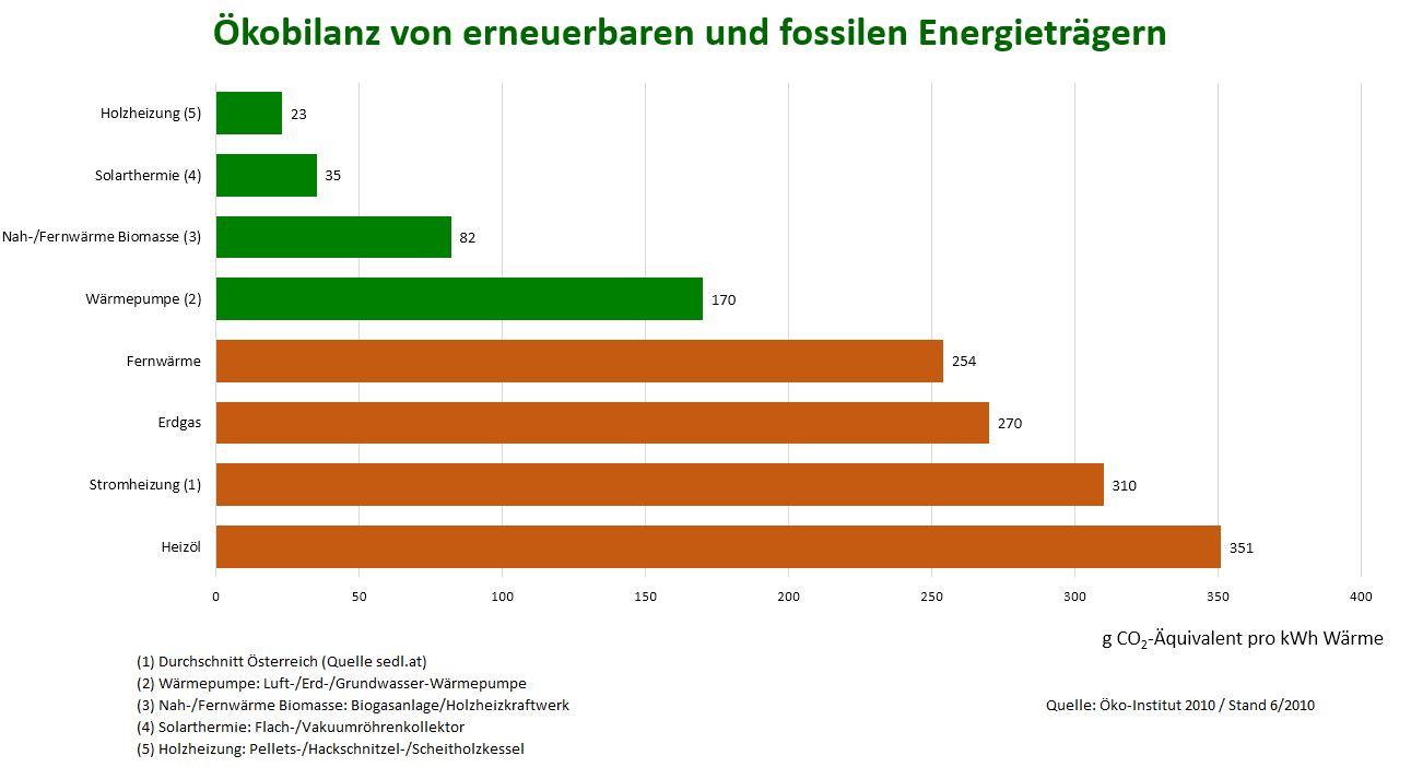 Ökobilanz erneuerbarer und fossiler Energieträger