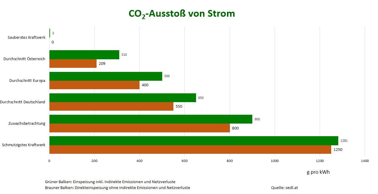 CO2 Ausstoß von Strom