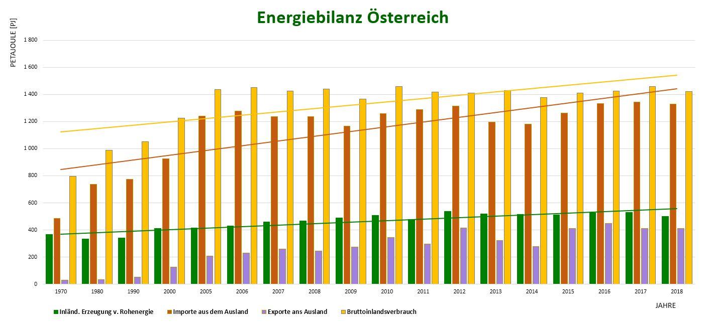 Energiebilanz von Österreich von 1970 bis 2018 im Ökobilanz Beitrag