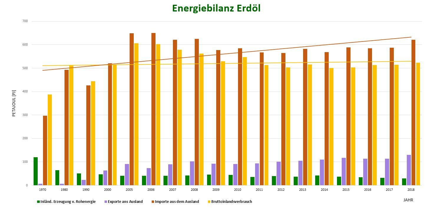 Energiebilanz Erdgas im Ökobilanz Beitrag