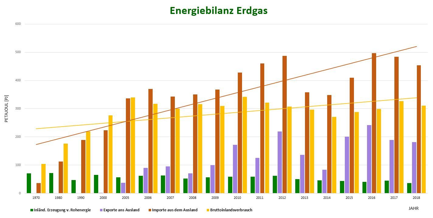 Energiebilanz Erdgas
