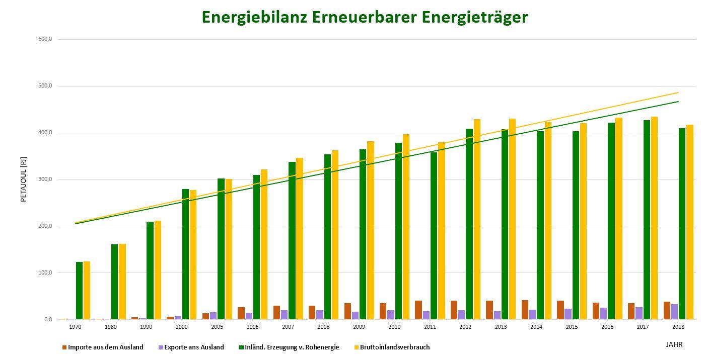Energiebilanz erneuerbarer Energien