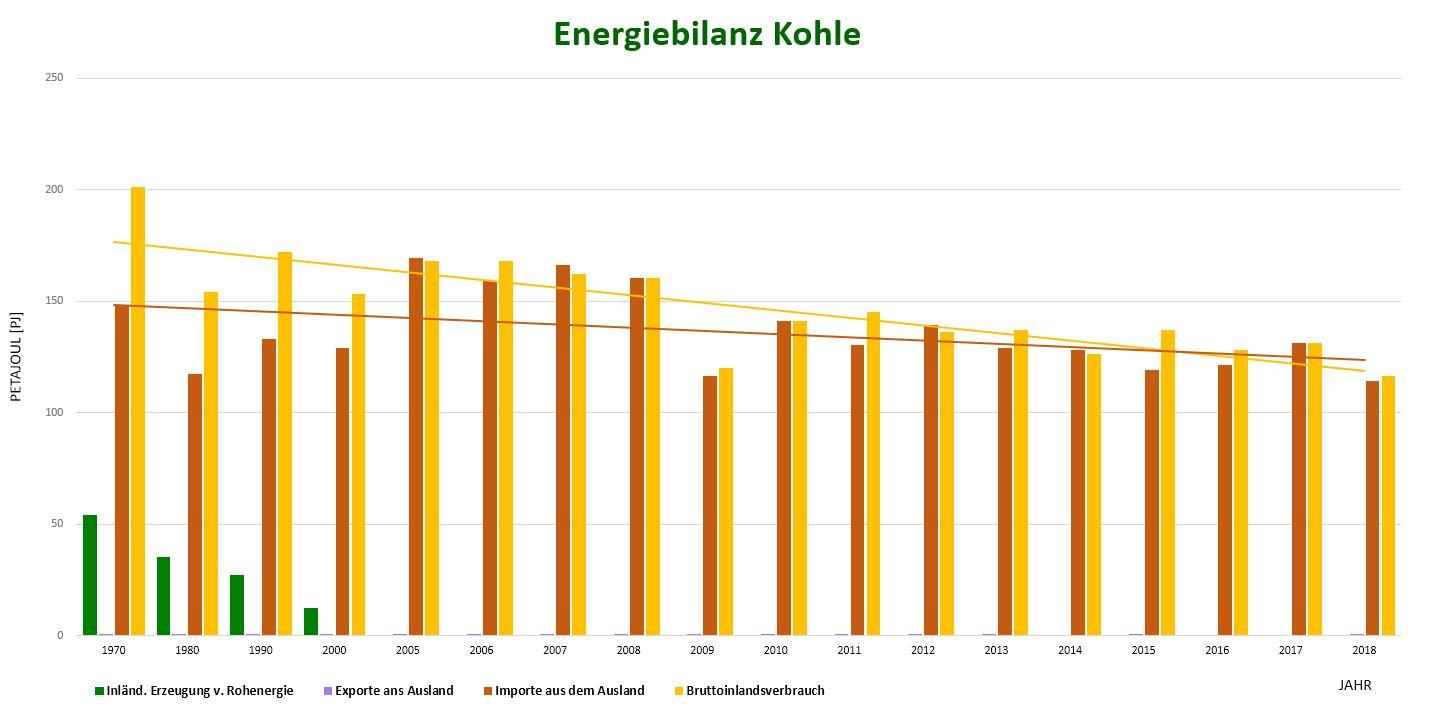 Energiebilanz Kohle im Ökobilanz Beitrag