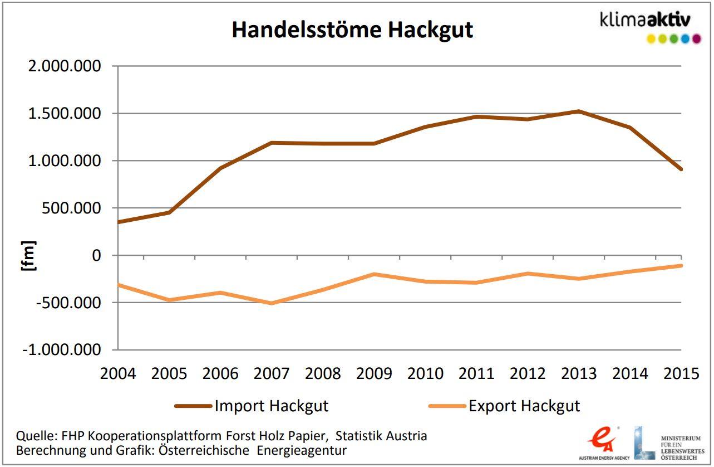 Handelsströme Hackschnitzel in Österreich